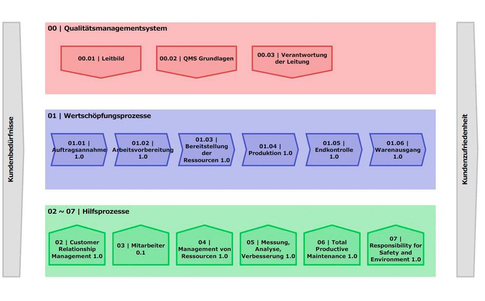 wolfgang-vranze-interim-management-qualitaetsmanagement